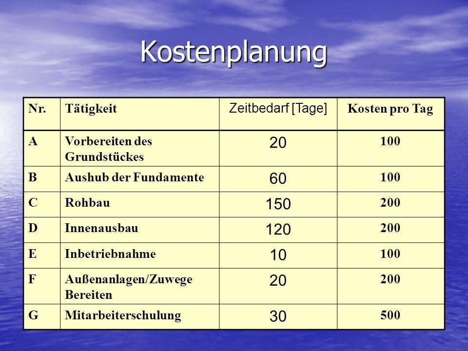 Kostenplanung 20 60 150 120 10 30 Nr. Tätigkeit Zeitbedarf [Tage]